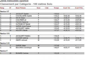 100-metres-solo-2015-03-15