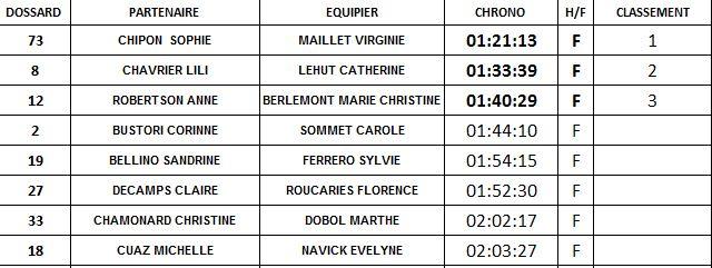 Chalenge-new-life-resultats-relais-femmes